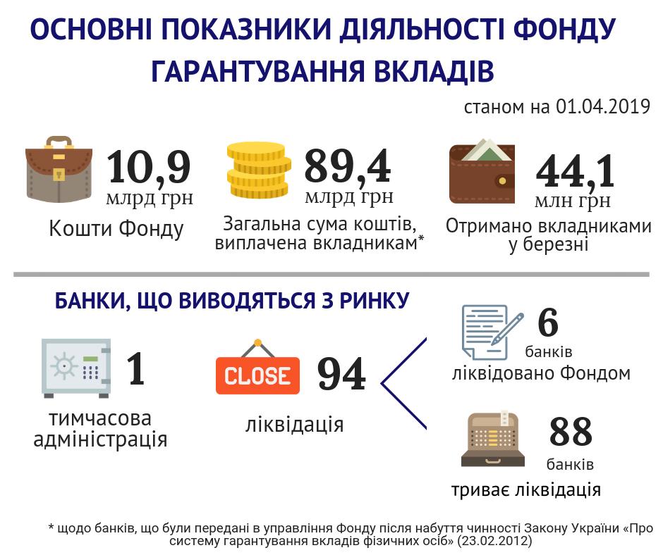 Основные показатели деятельности Фонда гарантирования вкладов физлиц. Инфографика: ФГВФЛ