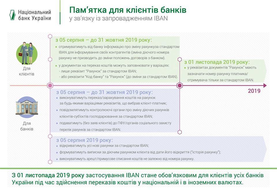 Памятка НБУ для клиентов банков для перехода на стандарт счетов IBAN. Источник: НБУ / Facebook