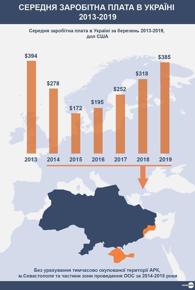 Середня зарплата в Україні в доларовому еквіваленті в 2013-2019 роках. Інфографіка: Ukraine Now / Facebook