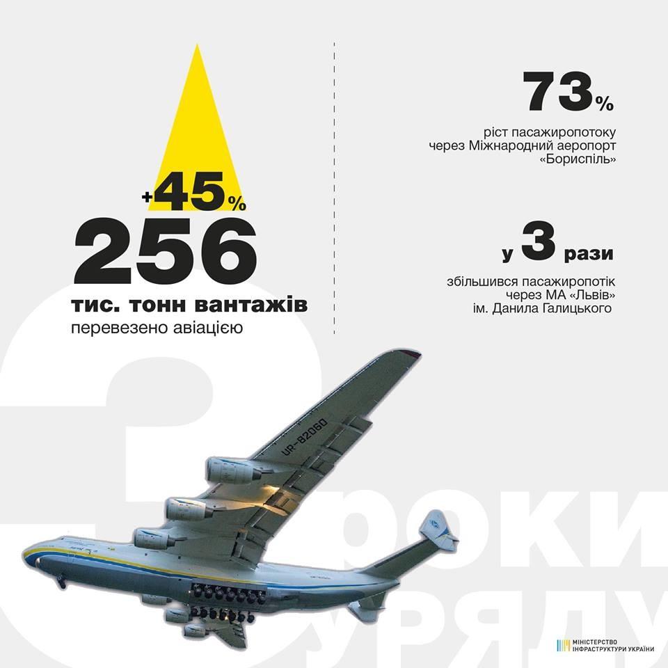 Инфографика: Владимир Омелян / Facebook