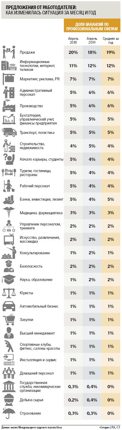 Сезонный ажиотаж на рынке труда в Украине: кого ищут этим летом, фото-3