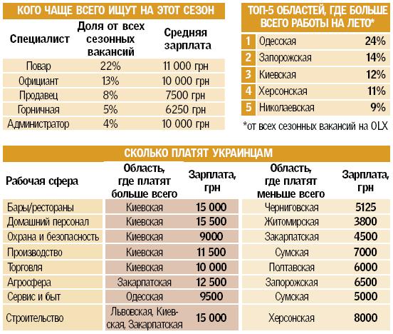 Сезонный ажиотаж на рынке труда в Украине: кого ищут этим летом, фото-4