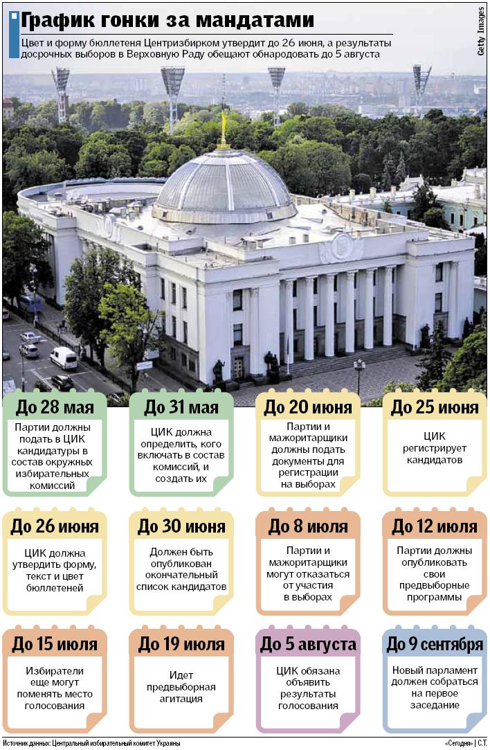 Выборы по расписанию: все, что нужно знать о парламентской избирательной гонке, фото-2