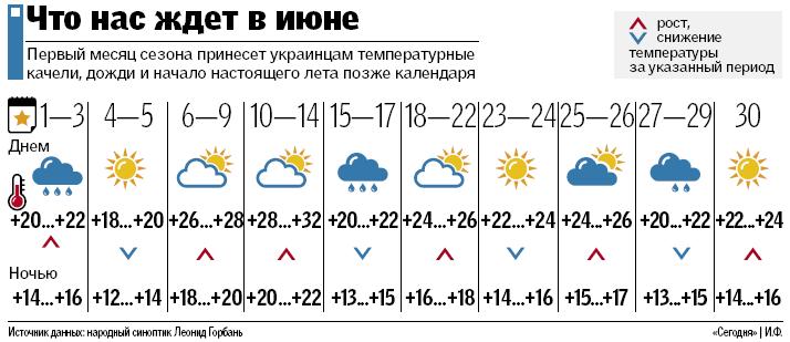 Без жары, зато с ливнями и шквалами: какой будет погода в июне, фото-3