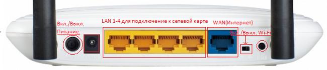 Порты подключения на примере роутера TP-Link