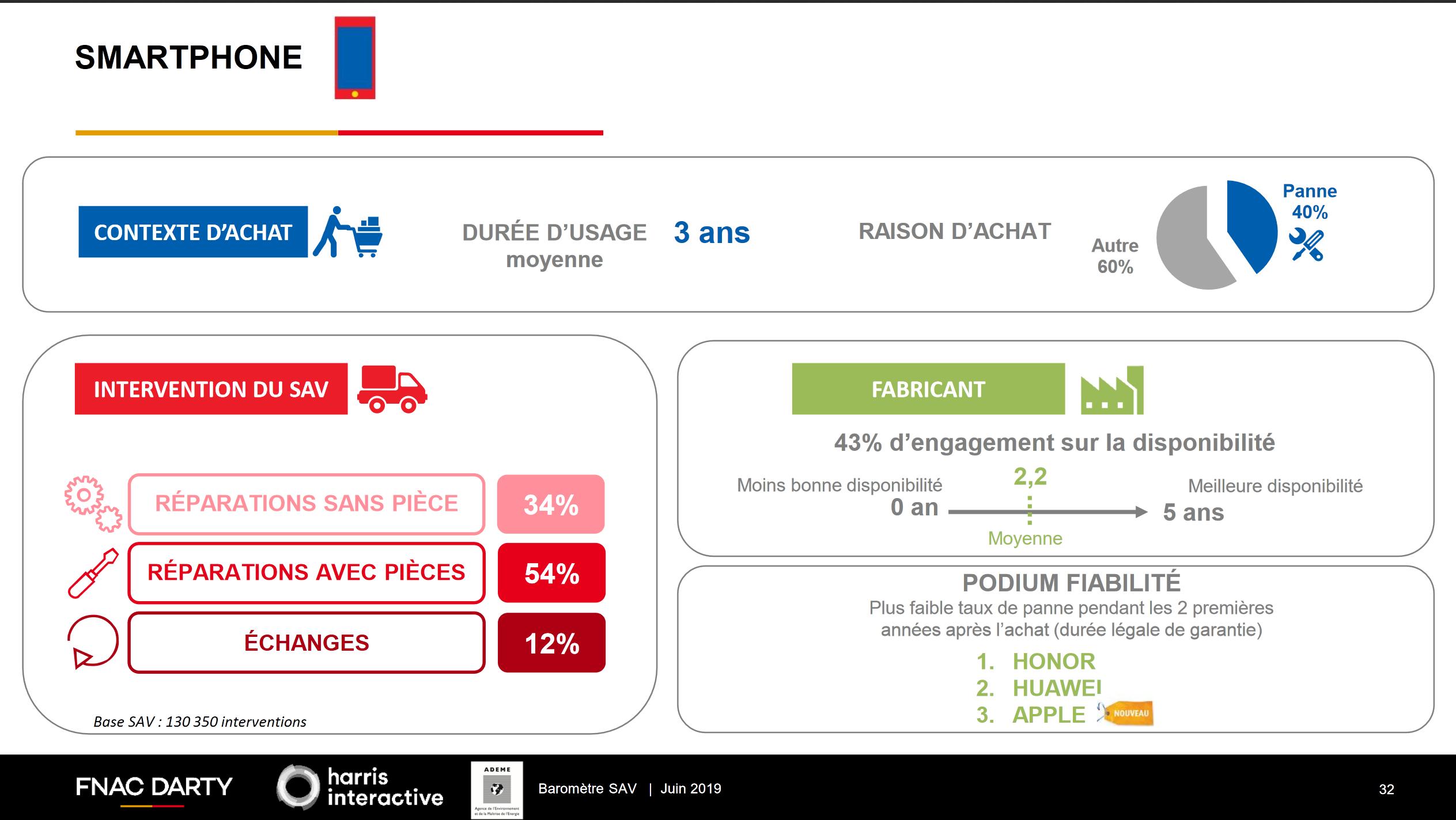 Инфографика: надежность смартфонов в цифрах