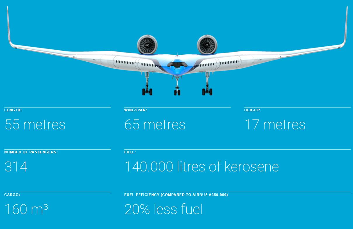 Технические характеристики Flying-V