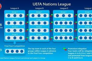 Сборная Украины попала во второй по силе дивизион Лиги наций УЕФА