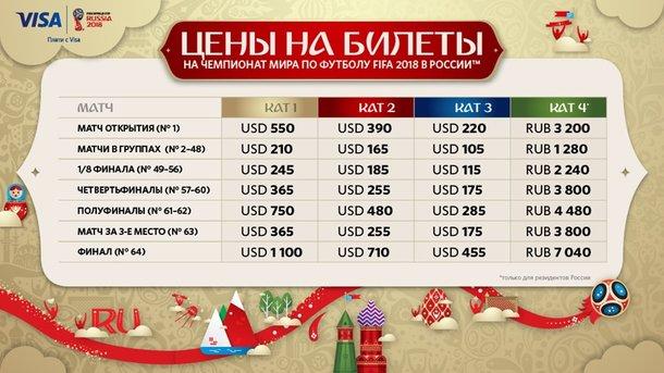 14сентября начнется продажа билетов наЧМ-2018 пофутболу в РФ