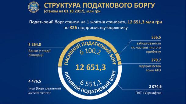 Физлица-предприниматели выплатили 11 млрд грн цельного налога
