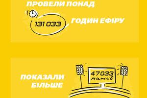 """47 033 матчей и 40 проектов: телеканалы """"Футбол 1"""" и """"Футбол 2"""" - 9 лет в эфире"""