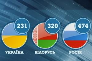 Шокирующие цены: украинцы платят за еду по-европейски, а зарплаты - самые низкие в регионе