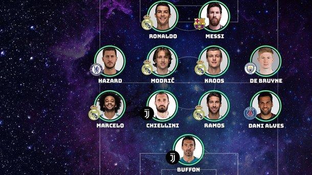 Роналду, Месси иБуффон вошли вкоманду года УЕФА поверсии болельщиков