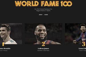 В список топ-100 самых популярных спортсменов мира попал один украинец
