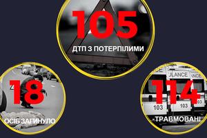 За сутки на дорогах Украины погибли 18 человек