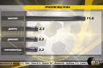 Украинские клубы заработали в Европе 18 миллионов евро