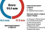 Где и за сколько в Одессе отремонтируют дороги