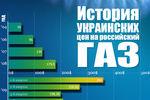 Как менялась цена на российский газ за последние 10 лет (ИНФОГРАФИКА)