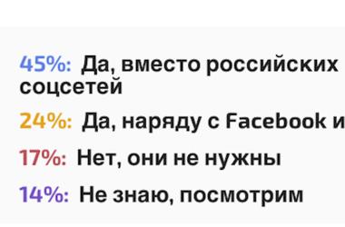 """Украинцы готовы отказаться от """"ВКонтакте"""" и """"Одноклассников"""" в пользу украинских соцсетей"""