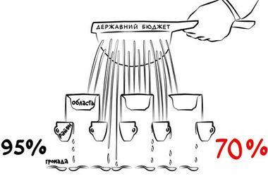 Децентрализация власти в Украине: как это будет