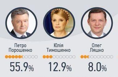 Порошенко набирает 55,9% голосов, Тимошенко - 12,9% – данные Национального экзит-пола на 18.00