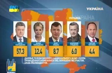 Первые результаты экзит-полов - лидирует Порошенко