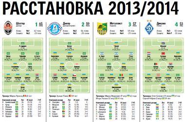 Анализ чемпионата Украины: тактические расстановки всех команд