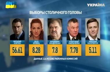 В Киеве готовятся назвать нового мэра и состав местного совета