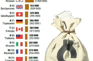 За год богачей стало на 2,3 млн больше