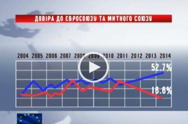 Украинцы поддерживают евроинтеграцию - соцопрос