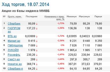 Индексы российских бирж forex eur usd spread