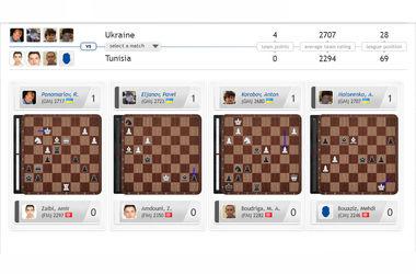 Украина всухую обыграла Тунис на шахматной Олимпиаде