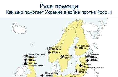 Чем Европа реально помогла Украине. Инфографика