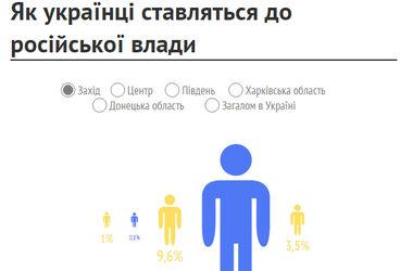 Соцопрос: как украинцы относятся к Путину и россиянам. Инфографика