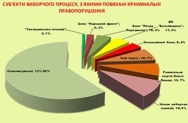 Какие партии больше всего нарушают избирательный процесс (Инфографика)