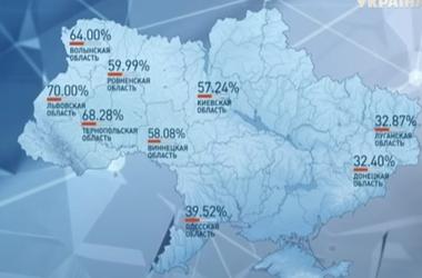 Какой  была явка избирателей по регионам Украины