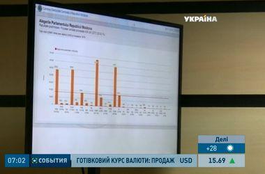 На парламентских выборах в Молдове побеждают прокремлевские партии