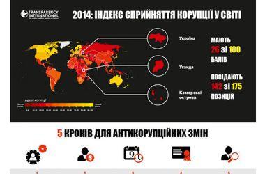 Transparency International назвала Украину самой коррумпированной страной мира