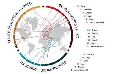 """Украина заняла первое место в мире по количеству похищенных журналистов - """"Репортеры без границ"""""""