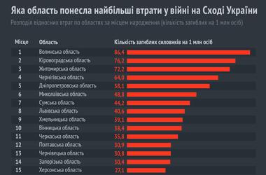 На Донбассе погибли 43 бойца из Одесской области