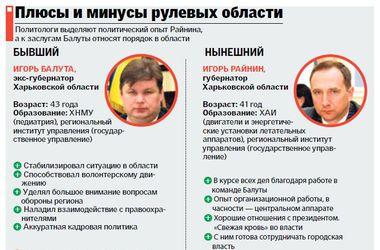 Перестановки в Харкові: Райнін зайнявся реформами, а Балута вирішив повінчатися