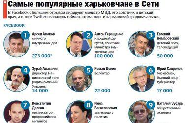 Самые популярные блогеры Харькова: от министров до геймеров