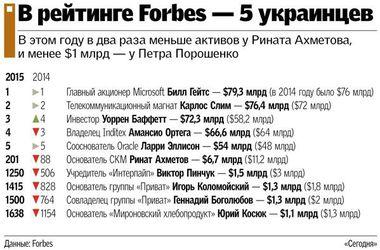 Порошенко вылетел из мирового списка миллиардеров Forbes