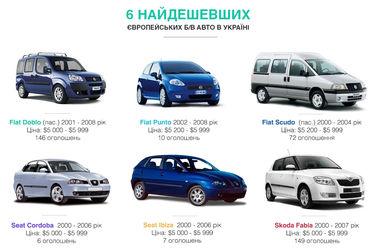 ТОП-6 самых дешевых европейских б/у автомобилей в Украине