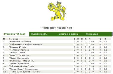 Сегодня стартует чемпионат Украины в Первой лиге