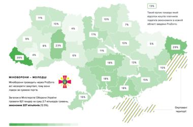 Электронные госзакупки сэкономили Украине уже 318 млн грн (Инфографика)