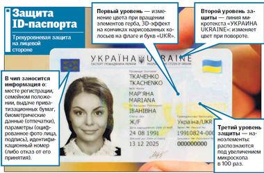 Скандал с биометрическими паспортами: почему Беларусь не пускает украинцев