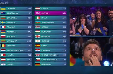 """Как победила Украина: в сети появилась запись самого драматичного момента голосования на """"Евровидении"""" (видео)"""