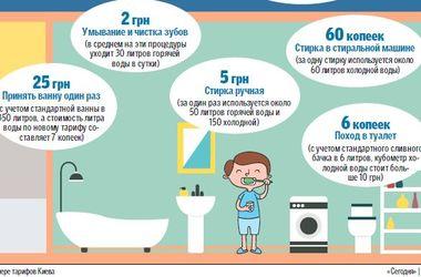 Повышение тарифов в одной картинке: как подорожал быт украинцев