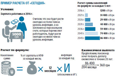 Социальная программа Кабмина: как работает пенсионный счет